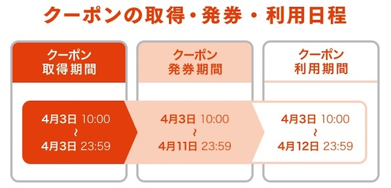 au「三太郎の日」のクーポン取得・発券・利用