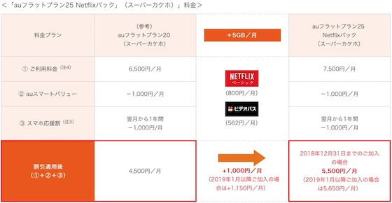 auはNetflixのベーシックプランをパックした新料金プラン「auフラットプラン25 Netflixパック」を提供開始
