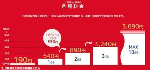 データ通信SIM「b-mobile S 190PadSIM」の月額料金