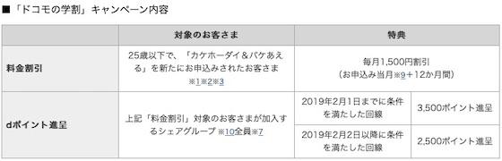 ドコモは25歳以下を対象に1年間1500円を割引する「ドコモの学割」を12月1日から実施