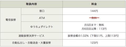 ATMを利用した電信振替は10月1日から見直しへ