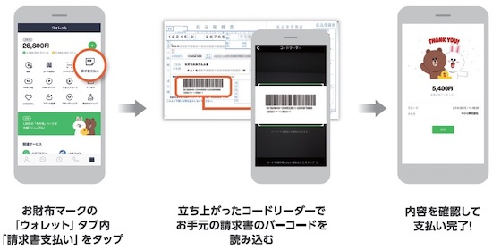 神奈川県は「キャッシュレス都市KANAGAWA宣言」の取り組みとしてLINE Payで県税を納付可能に