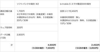「ソフトバンク」と「b-mobile S スマホ電話SIM」の月額料金の比較(データ通信量1GB)