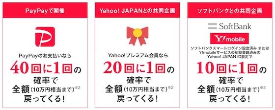Yahoo!プレミアム会員は「20回に1回」になり、ソフトバンクやワイモバイルの利用者は「10回に1回」の確率で全額戻ってくる