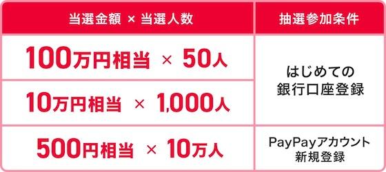 PayPay「100万円もらえちゃうキャンペーン」のキャンペーン内容