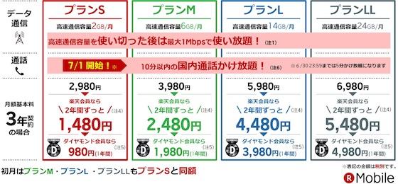 楽天モバイル「スーパーホーダイ」の料金表