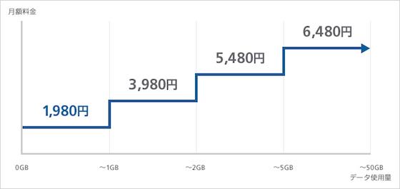 「ミニモンスター」各種割引適用時の1年目の月額利用料金イメージ
