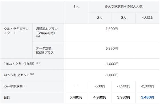 「ウルトラギガモンスター+」各種割引適用時の1年目の月額利用料金イメージ