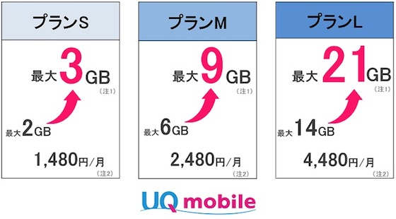 UQ mobileは月額料金はそのままで「おしゃべり/ぴったりプラン」の基本データ容量を増量