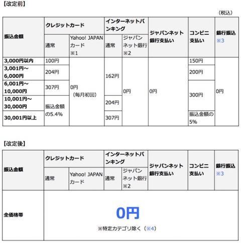 Yahoo!かんたん決済の決済手数料改定